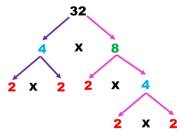 raíz cuadrada