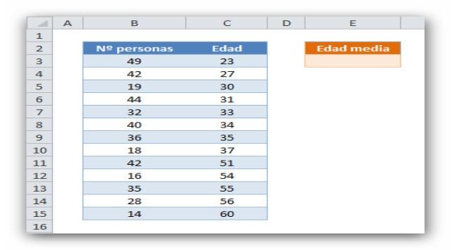 Media ponderada en Excel