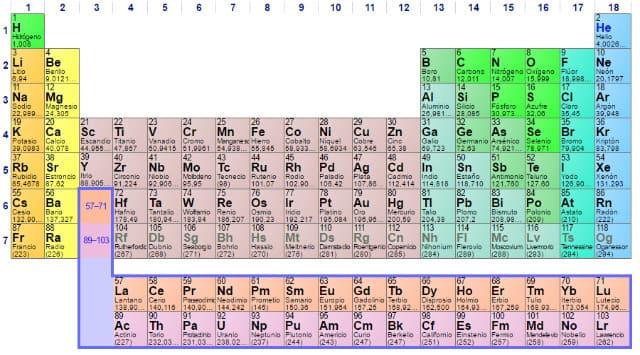 Cómo calcular los protones, neutrones y electrones del átomo