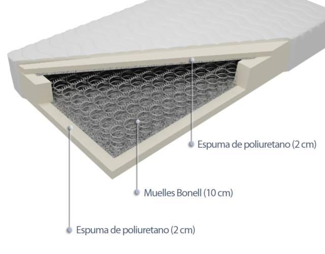 diferencia entre colchón viscoelástico y de muelles