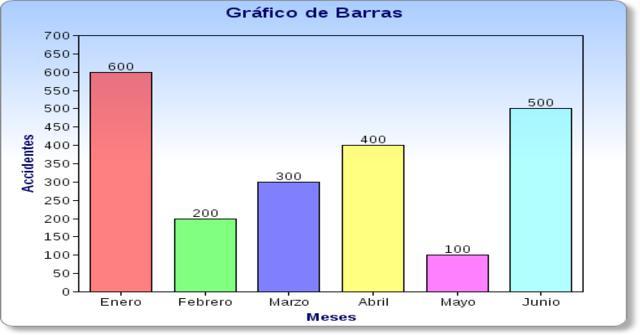 un gráfico de barras
